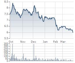Diễn biến giá cổ phiếu VGS 6 tháng gần đây