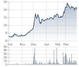 Diễn biến giao dịch cổ phiếu MAC thời gian gần đây