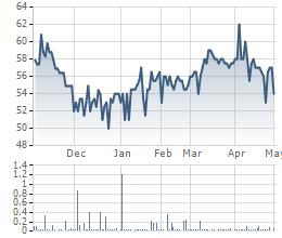 Diễn biến giao dịch cổ phiếu SSC thời gian qua