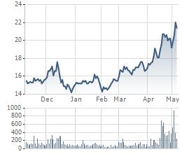 Diễn biến giao dịch cổ phiếu HHS thời gian gần đây