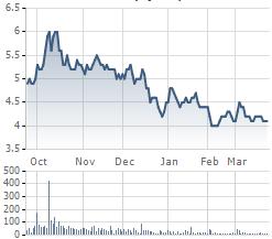 Diễn biến giao dịch cổ phiếu BGM thời gian gần đây