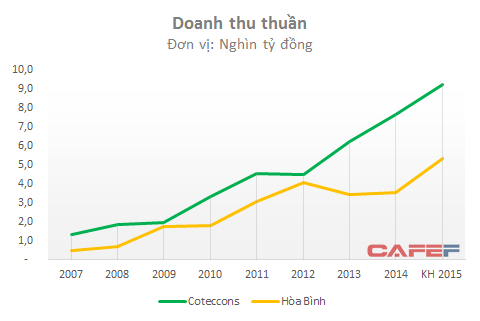 Từ năm 2013, với việc hợp nhất Unicons, doanh thu của Coteccons đã vượt xa so với Hòa Bình
