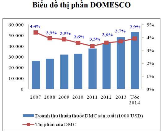 Thị phần Domesco trong ngành dược