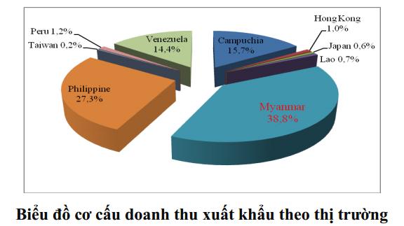 Cơ cấu doanh thu xuất khẩu