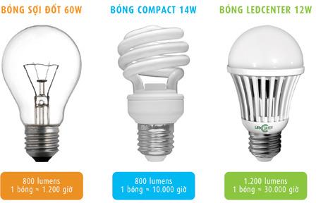 Đèn LED tiết kiệm điện, thân thiện với môi trường, không chứa các tia bức xạ nhiệt, phát nhiệt thấp và an toàn cho người tiêu dùng