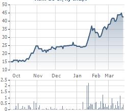 Diễn biến giá cổ phiếu HTL thời gian gần đây