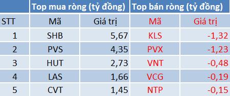 Top mua bán ròng của khối ngoại trên HNX