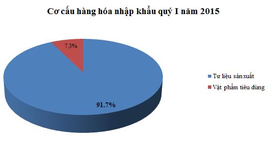 Cơ cấu hàng hóa nhập khẩu quý I năm 2015 (Nguồn: Tổng cục thống kê).