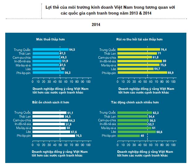 Lợi thế của môi trường kinh doanh Việt Nam trong tương quan với các quốc gia cạnh tranh (Nguồn: PCI 2014).