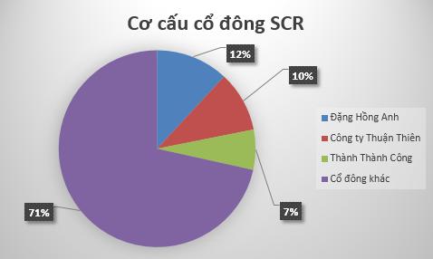 Cơ cấu sở hữu SCR sau khi tăng vốn