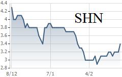 Diễn biến giá SHN thời gian gần đây