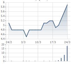 Diễn biến giá cổ phiếu STT thời gian gần đây