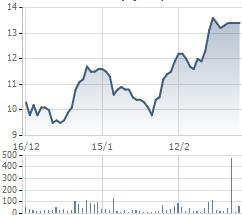 Diễn biến giá cổ phiếu VNE thời gian gần đây
