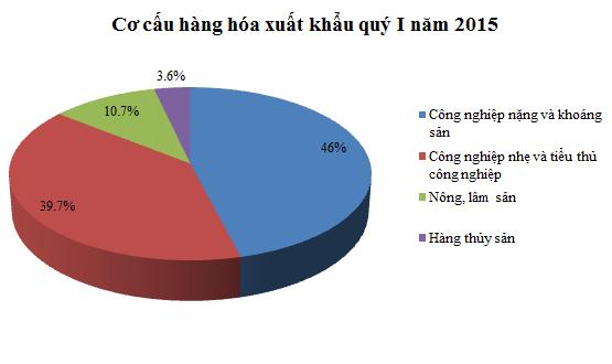 Cơ cấu hàng hóa xuất khẩu quý I năm 2015 (Nguồn: Tổng cục thống kê).