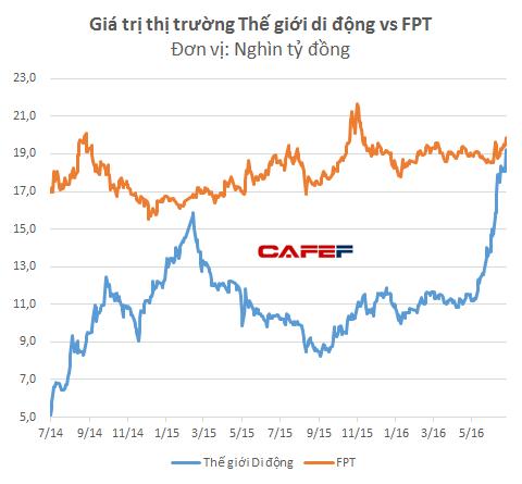 Đầu năm 2015, giá trị của Thế giới Di động từng suýt soát bằng FPT nhưng sau đó đã giảm rất mạnh
