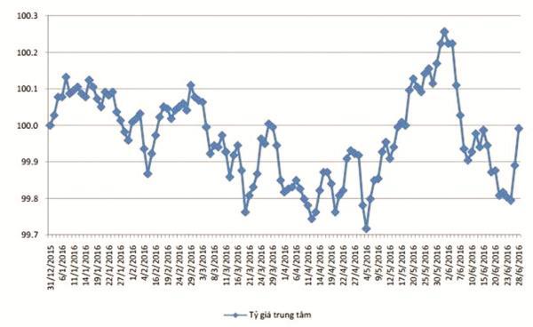 """Biểu đồ """"đường đi"""" tỷ giá trung tâm trong 6 tháng đầu năm 2016  Ảnh: Công ty CP Chứng khoán Bảo Việt"""