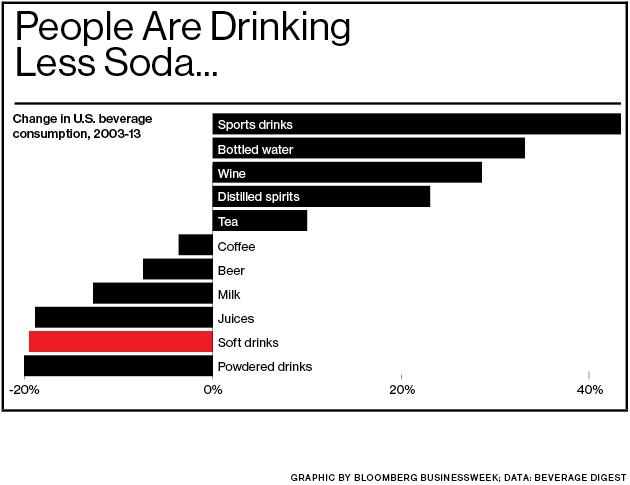 Người Mỹ đang ngày càng tiêu thụ ít nước ngọt có ga hơn