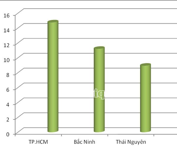 Biểu đồ kim ngạch xuất khẩu của 3 địa phương dẫn đầu cả nước. Đơn vị tính: Tỷ USD. Đồ họa: T.Bình.