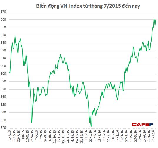 Sóng tăng của thị trường từ đầu năm vẫn chưa có dấu hiệu dừng lại