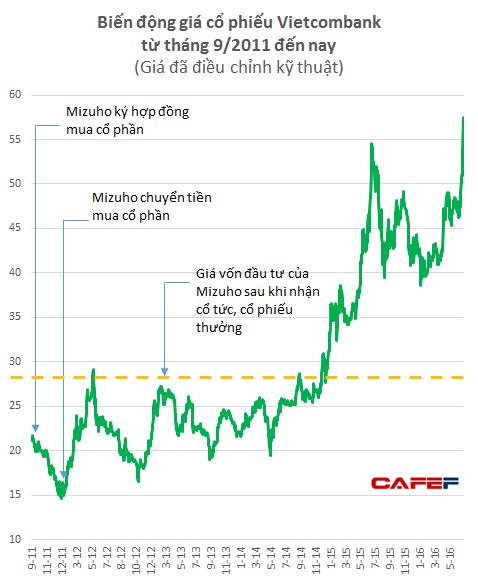 Mizuho đã mua cổ phiếu VCB với giá cao hơn rất nhiều thị giá ở thời điểm phát hành. Đến tận đầu năm 2015, giá VCB mới về mức giá mà Mizuho đã mua.