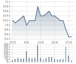 Biến động cổ phiếu HVG 1 tháng qua