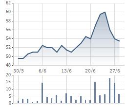 Biến động cổ phiếu GIL 1 tháng qua