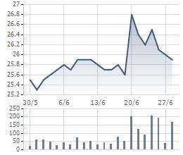 Biến động cổ phiếu CII 1 tháng qua