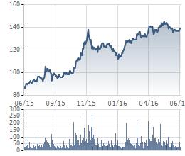 Biến động giá cổ phiếu Vinamilk trong 1 năm qua
