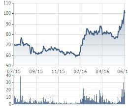 Biến động giá cổ phiếu DHG trong 1 năm qua