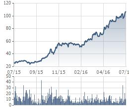 Diễn biến giá VCS trong 1 năm qua