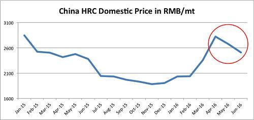 Giá thép HRC tại Trung Quốc