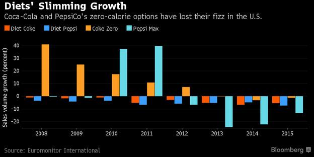 Các sản phẩm nước ngọt có ga không béo của Pepsi và Coca mất dần vị thế tại Mỹ (% tăng trưởng doanh số)