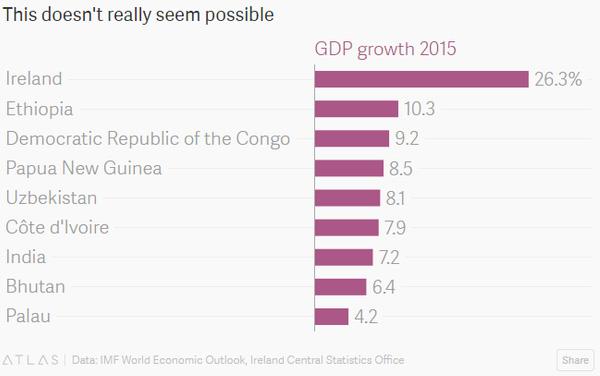 Tăng trưởng của Ireland vượt nhiều nước nghèo khác có mức tăng trưởng nhanh nhất thế giới.