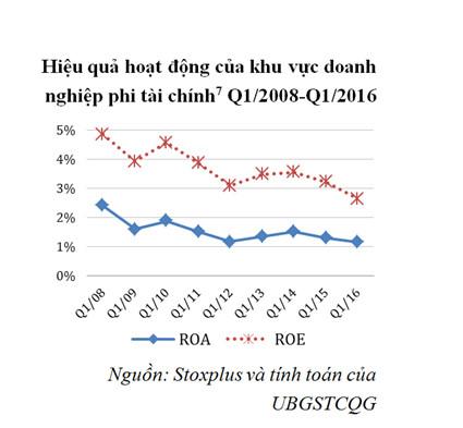 'Hiệu quả hoạt động của khu vực doanh nghiệp phi tài chính giảm sút mạnh trong thời gian qua. Ảnh: NFSC'