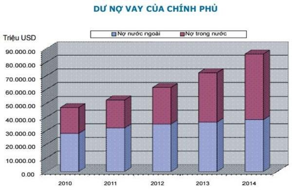 Biểu đồ về dư nợ vay của Chính phủ trong 5 năm từ 2010 - 2014 (Nguồn: Mof)