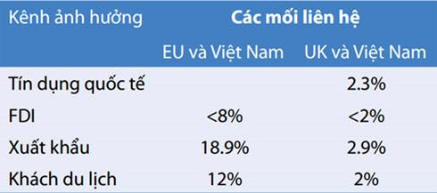 Dự báo rủi ro từ Brexit tới Việt Nam (Nguồn: WB)