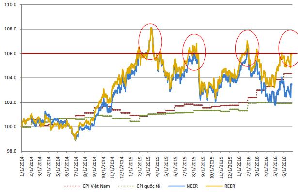 Tỷ giá hữu hiệu thực (REER) và tỷ giá hữu hiệu danh nghĩa (NEER)