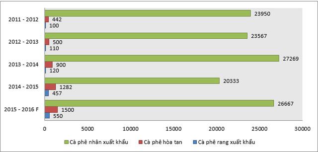 Xuất khẩu cà phê theo loại sản phẩm (nghìn bao) niên vụ 2014 – 2015