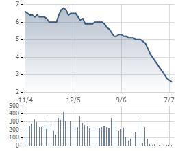 Cổ phiếu KSA giảm sàn 12 phiên liên tiếp sau khi MTM bị tạm ngừng giao dịch