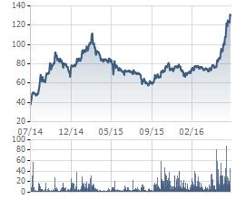 Quỹ đầu tư chôt lời khi MWG ở mức giá cao nhất kể từ khi niêm yết