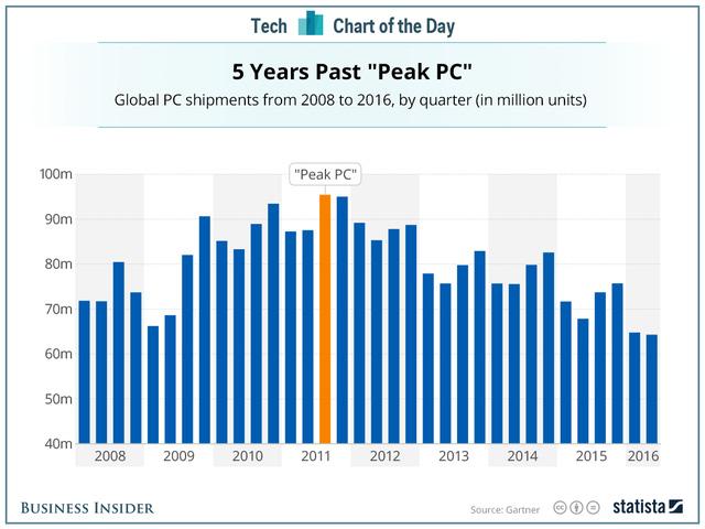 Doanh số bán PC lao dốc sau 5 năm kể từ khi lên đỉnh vào 2011 (đơn vị: triệu chiếc)