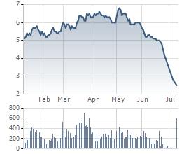 Diễn biến cổ phiếu KSA từ đầu năm tới nay