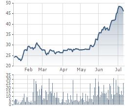 VHC đã tăng giá khá mạnh trong khoảng 2 qua