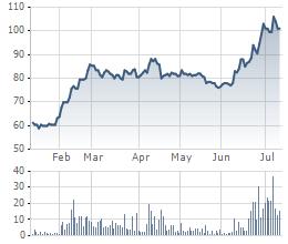 Diễn biến cổ phiếu DHG 6 tháng qua