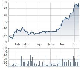 Diễn biến giá cổ phiếu VHC trong 6 tháng qua