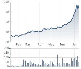 Cổ phiếu KSB tăng 2,5 lần so với giai đoạn đầu năm