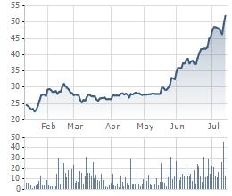 Cổ phiếu VHC tăng mạnh trong thời gian gần đây