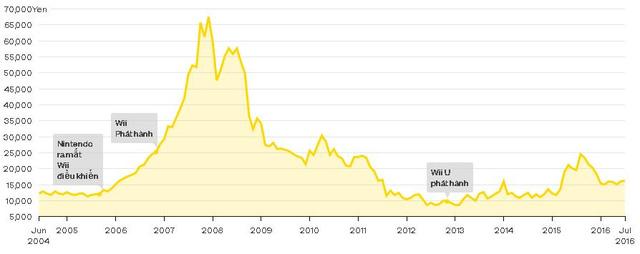 Biểu đồ giá trị cổ phiếu của Nintendo từ năm 2005 đến tháng 7 năm 2016.
