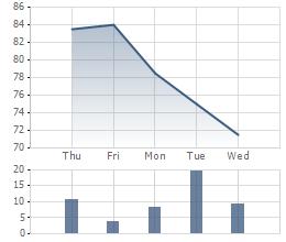 Giá DMC 1 tuần qua