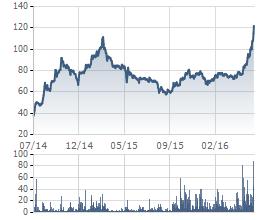 Cổ phiếu MWG đã lên mức đỉnh từ khi niêm yết (giá đã điều chỉnh)